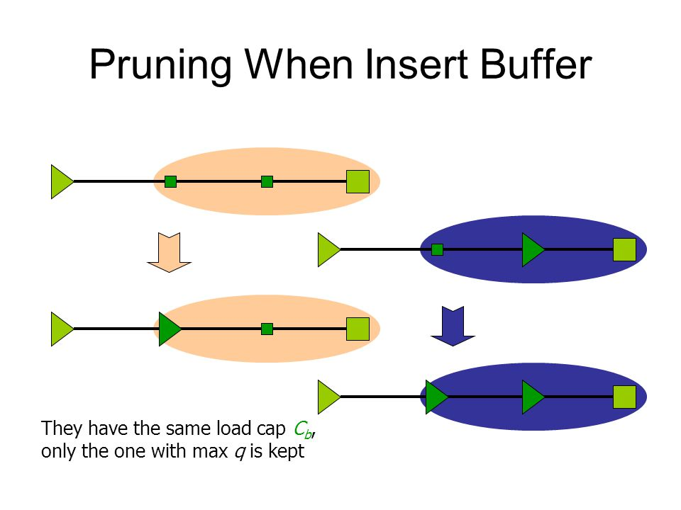 Pruning When Insert Buffer They have the same load cap C b, only the one with max q is kept