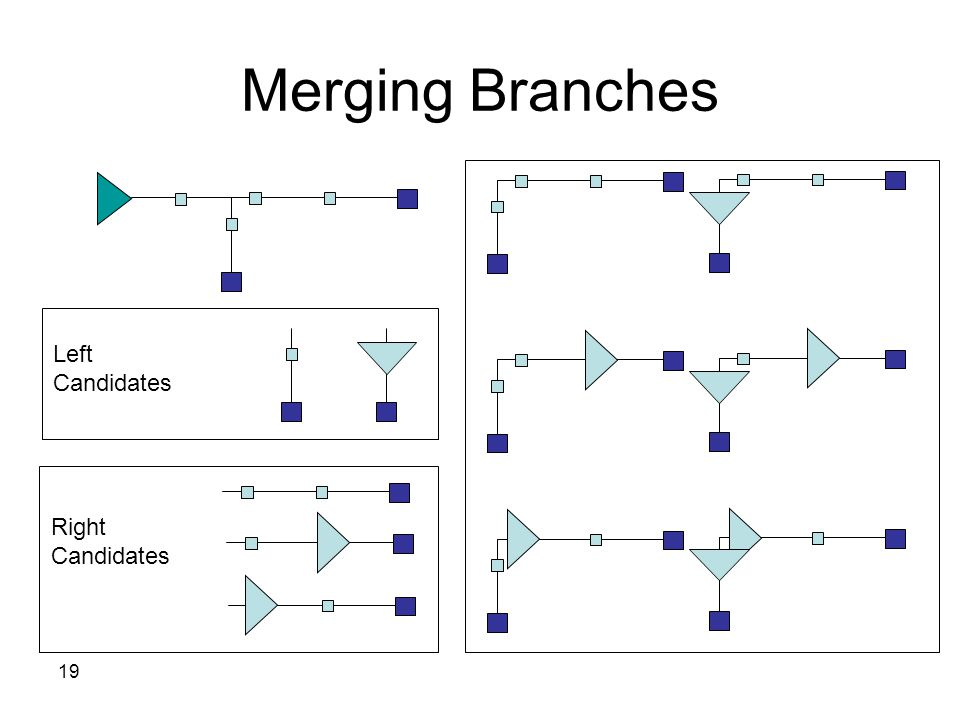 19 Merging Branches Right Candidates Left Candidates