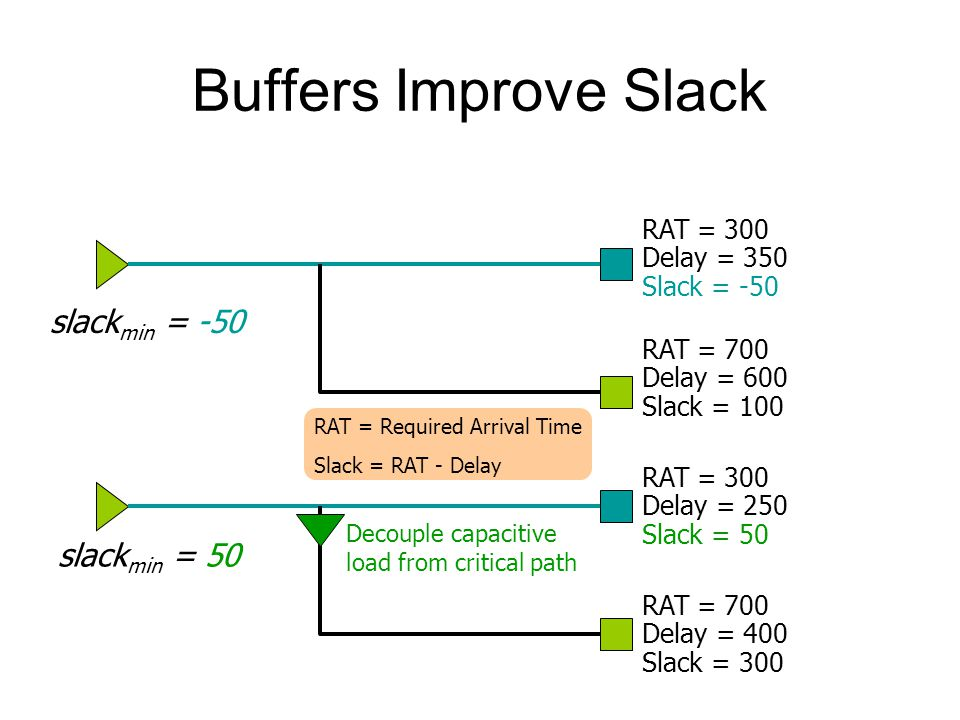 Buffers Improve Slack RAT = 300 Delay = 350 Slack = -50 RAT = 700 Delay = 600 Slack = 100 RAT = 300 Delay = 250 Slack = 50 RAT = 700 Delay = 400 Slack = 300 slack min = -50 slack min = 50 Decouple capacitive load from critical path RAT = Required Arrival Time Slack = RAT - Delay