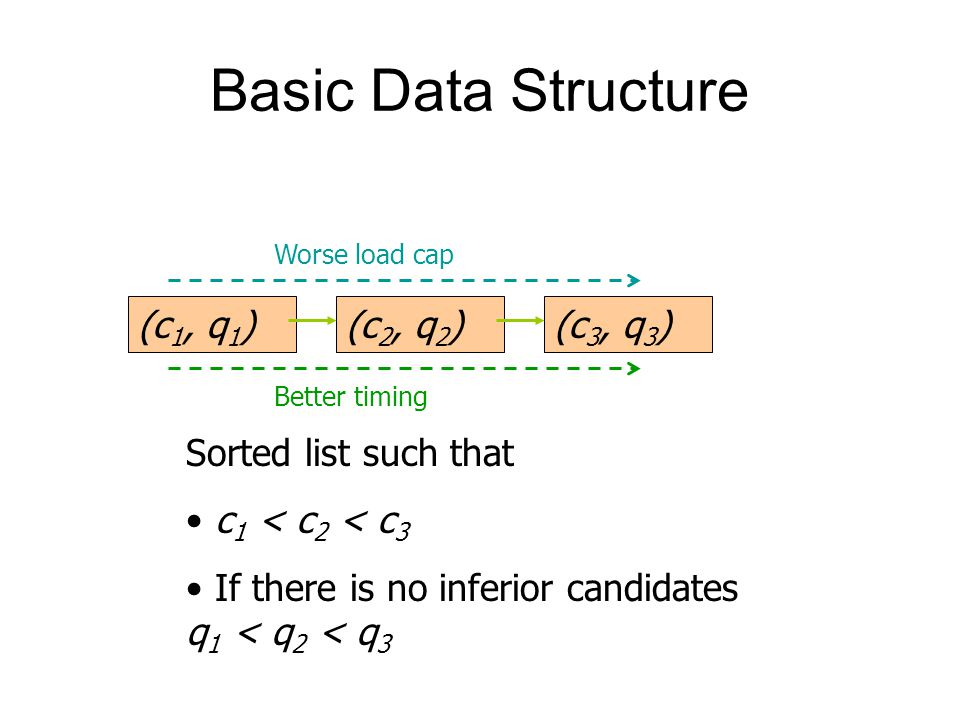 Basic Data Structure (c 1, q 1 )(c 2, q 2 )(c 3, q 3 ) Sorted list such that c 1 < c 2 < c 3 If there is no inferior candidates q 1 < q 2 < q 3 Worse load cap Better timing