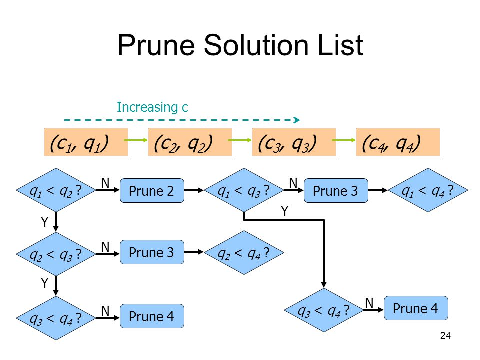 24 Prune Solution List (c 1, q 1 )(c 2, q 2 )(c 3, q 3 ) Increasing c q 1 < q 2 .