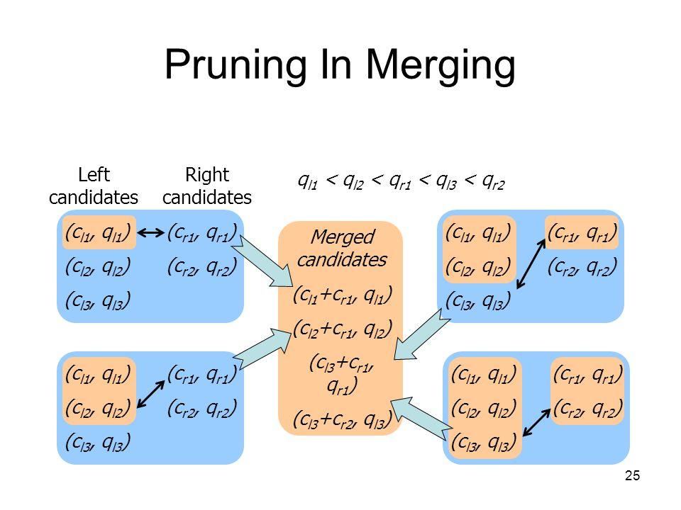 25 Pruning In Merging (c l1, q l1 ) (c l2, q l2 ) (c l3, q l3 ) (c r1, q r1 ) (c r2, q r2 ) q l1 < q l2 < q r1 < q l3 < q r2 Merged candidates (c l1 +c r1, q l1 ) (c l2 +c r1, q l2 ) (c l3 +c r1, q r1 ) (c l3 +c r2, q l3 ) (c l1, q l1 ) (c l2, q l2 ) (c l3, q l3 ) (c r1, q r1 ) (c r2, q r2 ) (c l1, q l1 ) (c l2, q l2 ) (c l3, q l3 ) (c r1, q r1 ) (c r2, q r2 ) (c l1, q l1 ) (c l2, q l2 ) (c l3, q l3 ) (c r1, q r1 ) (c r2, q r2 ) Left candidates Right candidates