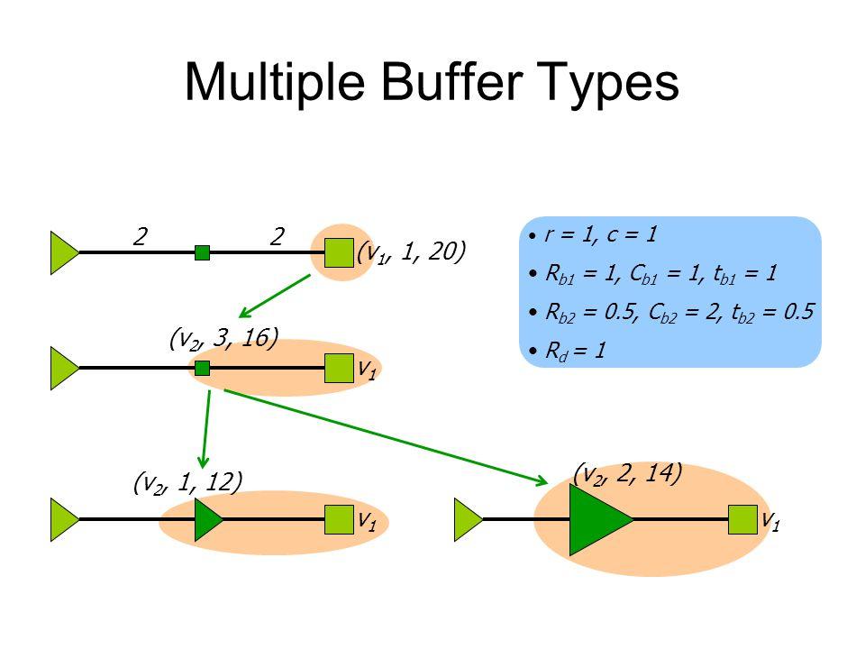 Multiple Buffer Types (v 1, 1, 20) 22 v1v1 v1v1 (v 2, 3, 16) r = 1, c = 1 R b1 = 1, C b1 = 1, t b1 = 1 R b2 = 0.5, C b2 = 2, t b2 = 0.5 R d = 1 (v 2,