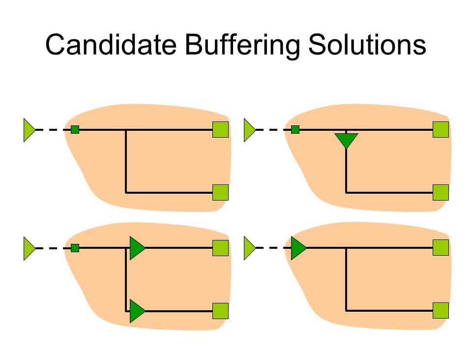 Candidate Solution Characteristics Each candidate solution is associated with –v i : a node –c i : downstream capacitance –q i : RAT v i is a sink c i is sink capacitance v is an internal node
