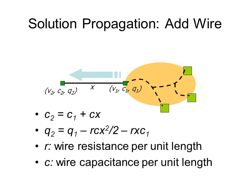 Solution Propagation: Add Wire c 2 = c 1 + cx q 2 = q 1 – rcx 2 /2 – rxc 1 r: wire resistance per unit length c: wire capacitance per unit length (v 1, c 1, q 1 ) (v 2, c 2, q 2 ) x