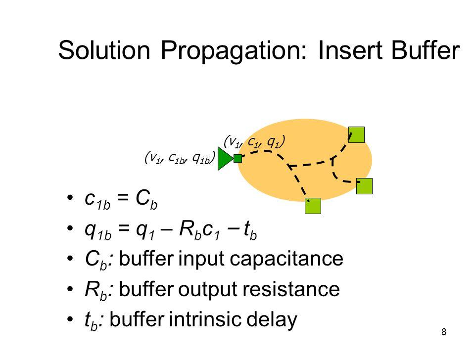 8 Solution Propagation: Insert Buffer c 1b = C b q 1b = q 1 – R b c 1 – t b C b : buffer input capacitance R b : buffer output resistance t b : buffer intrinsic delay (v 1, c 1, q 1 ) (v 1, c 1b, q 1b )