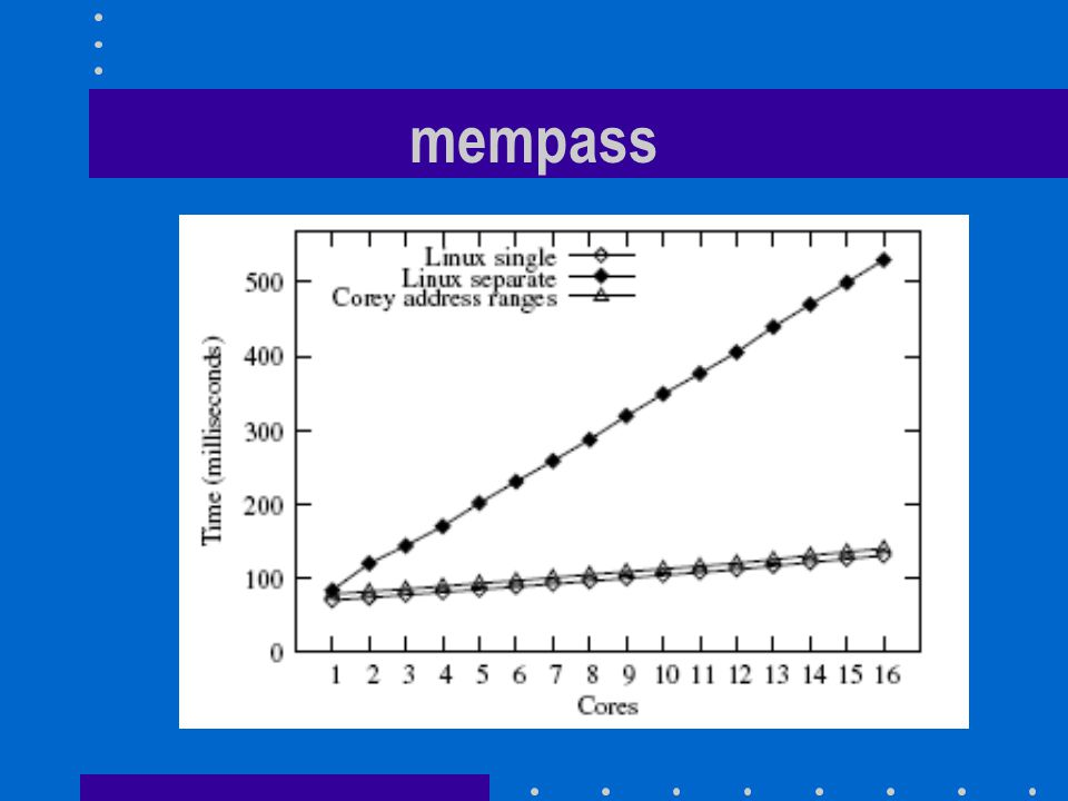 mempass