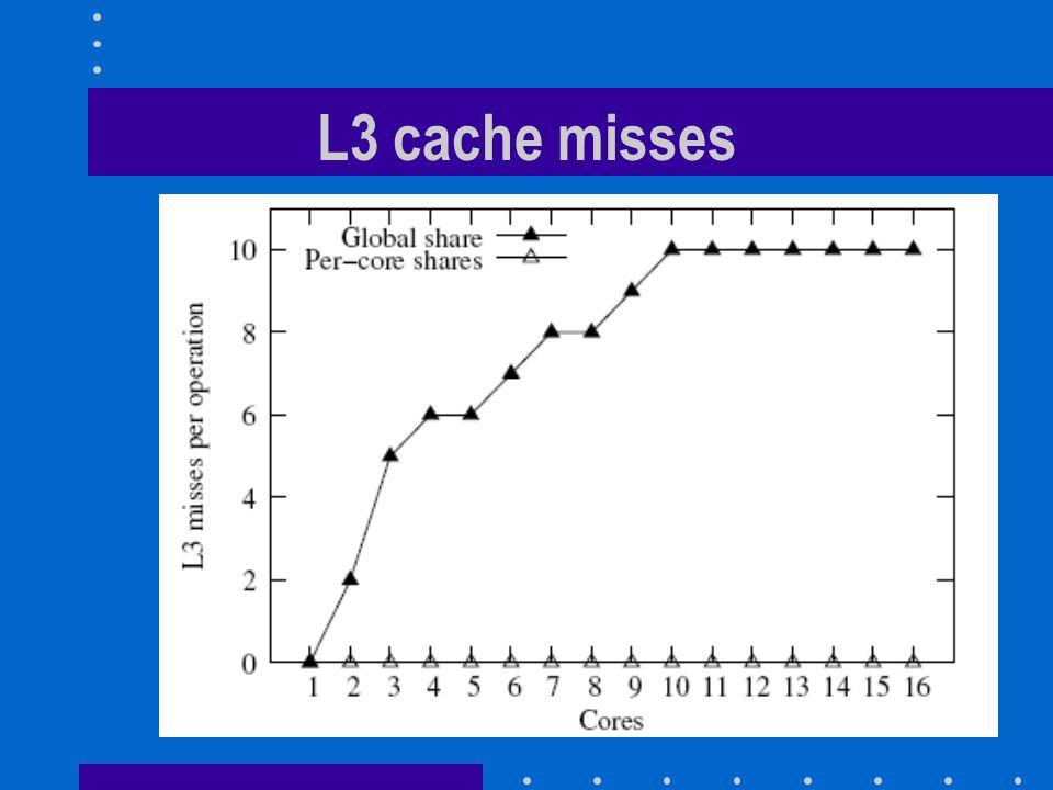 L3 cache misses