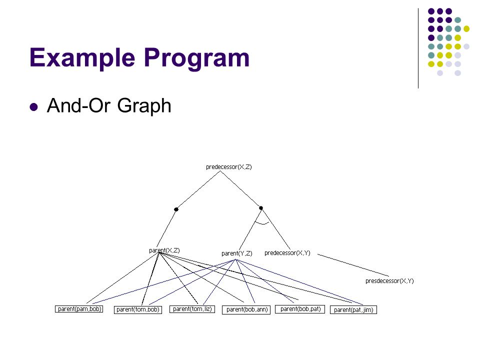 Example Program And-Or Graph