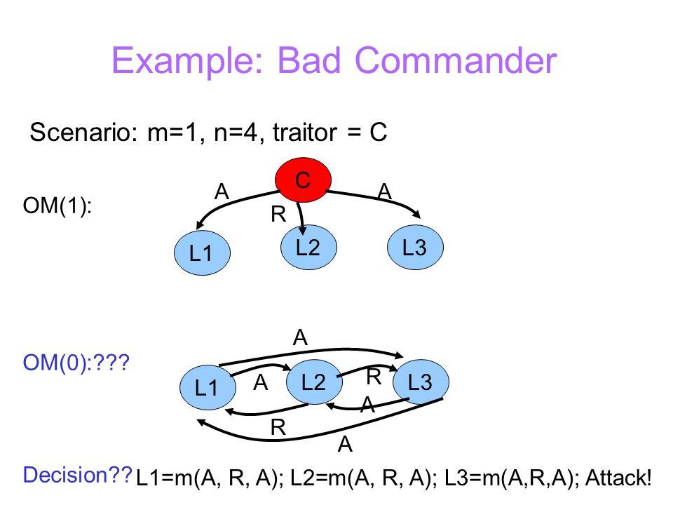 Example: Bad Commander Scenario: m=1, n=4, traitor = C C L1 L3L2 A R A OM(1): OM(0): .