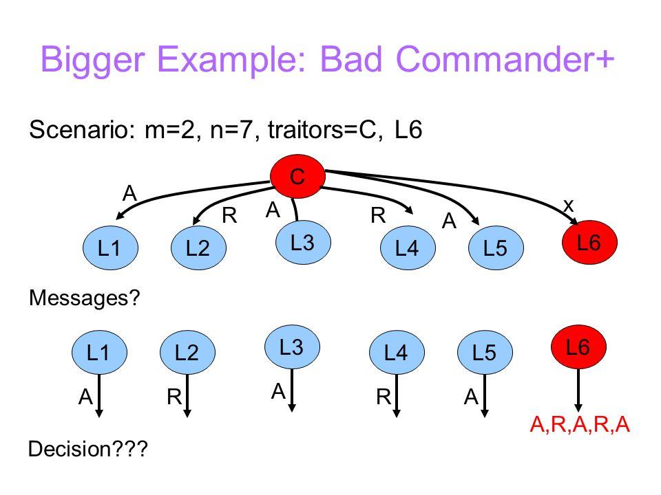 Bigger Example: Bad Commander+ Scenario: m=2, n=7, traitors=C, L6 C L2 L6L3 L5L4L1 R A R A A x A,R,A,R,A ARR A A Decision .