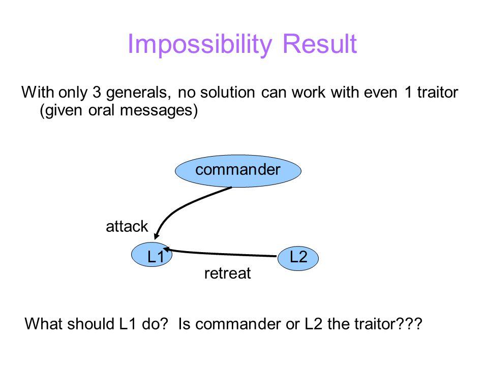 Option 1: Loyal Commander commander attack retreat L1L2 attack What must L1 do.