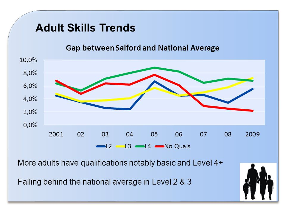 Adult Skills Trends More adults have qualifications notably basic and Level 4+ Falling behind the national average in Level 2 & 3
