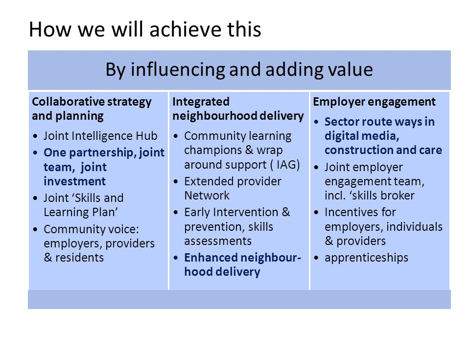 How we will achieve this By influencing and adding value Employer engagement Sector route ways in digital media, construction and care Joint employer engagement team, incl.