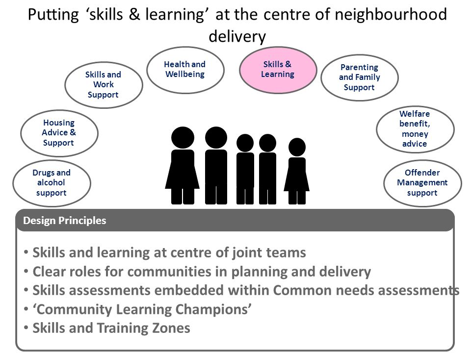 Putting 'skills & learning' at the centre of neighbourhood delivery Housing Advice & Support Parenting and Family Support Drugs and alcohol support Welfare benefit, money advice Skills & Learning Skills and Work Support Skills and learning at centre of joint teams Clear roles for communities in planning and delivery Skills assessments embedded within Common needs assessments 'Community Learning Champions' Skills and Training Zones Design Principles Offender Management support Health and Wellbeing