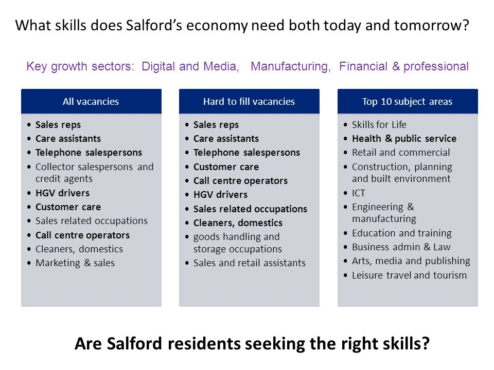 Are Salford residents seeking the right skills.