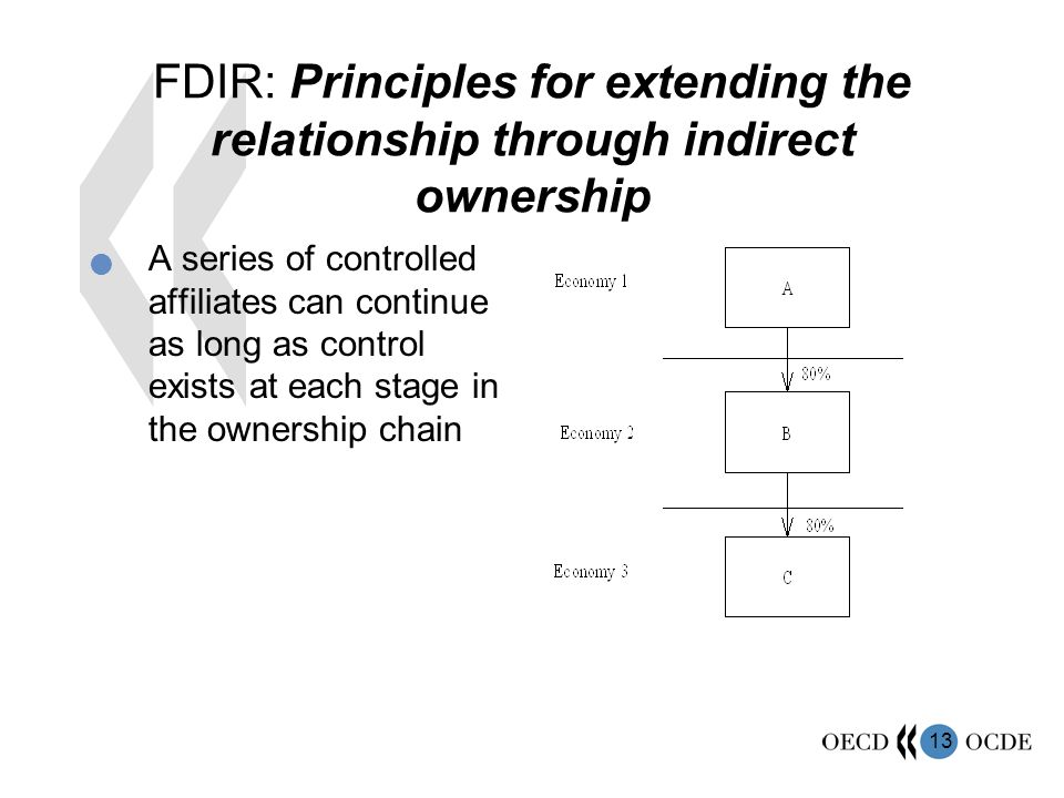 14 FDIR: Principles for extending the relationship through indirect ownership: Any controlled affiliate can extend the relationship to a non- controlled affiliate by owning from 10% to 50% of the voting power of that enterprise