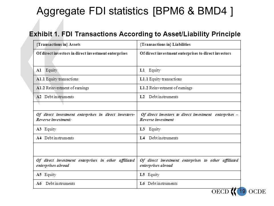 20 Detailed FDI Statistics - DP [BMD4] Outward Foreign Direct InvestmentInward Foreign Direct Investment Outward equity transactionsInward equity transactions A1 Equity assets of DI in DIEL1 Equity liabilities of DIE to DI A1.1 Equity transactionsL1.2 Equity transactions A1.2 Reinvestment of earningsL1.2 Reinvestment of earnings -L3 Equity liabilities of DI to DIE*-A3 Equity assets of DIE in DI* A5 Equity assets of DIE in other affiliated enterprises abroad L5 Equity liabilities of DIE to other affiliated enterprises abroad Outward debt instruments transactionsInward debt instruments transactions A2 Debt instruments assets of DI in DIEL2 Debt instruments liabilities of DIE to DI -L4 Debt instruments liabilities of DI to DIE*-A4 Debt instruments assets of DIE in DI* A6 Debt instruments assets of DIE in other affiliated enterprises abroad L6 Debt instruments liabilities of DIE to other affiliated enterprises abroad Exhibit 1.