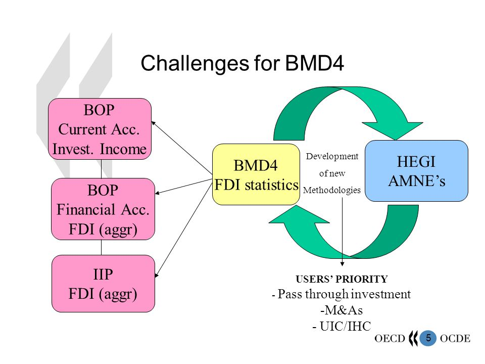 6 BMD4 Guiding principles for the revision 1.Need to consider evolving user requirements 2.Need for clarity 3.Need for continued international co-ordination to achieve harmonised standards (BPM, SNA, HEGI, MSTS, etc)
