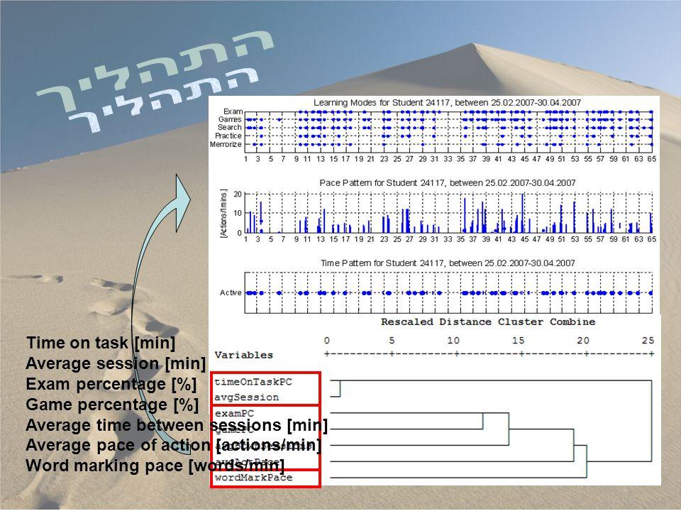 מוטיבציה EngagementEnergizationSource שלב ראשון בניית המסגרת המושגית (מבוסס ספרות) שלב שני זיהוי המשתנים (באמצעות לרנוגרמות) שלב שלישי אִשְׁכּוּל המשתנים Time on task [min] Average session [min] Exam percentage [%] Game percentage [%] Average time between sessions [min] Average pace of action [actions/min] Word marking pace [words/min]