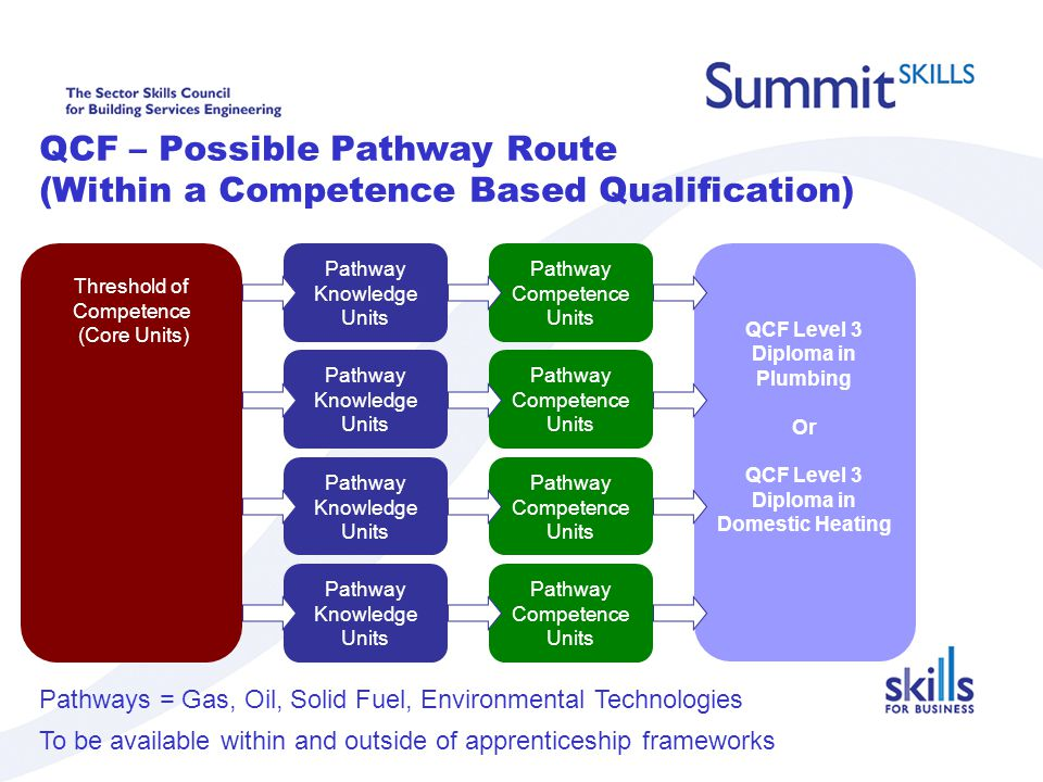 QCF – Possible Pathway Route (Within a Competence Based Qualification) Threshold of Competence (Core Units) QCF Level 3 Diploma in Plumbing Or QCF Level 3 Diploma in Domestic Heating Pathway Competence Units Pathway Knowledge Units Pathway Knowledge Units Pathway Knowledge Units Pathway Knowledge Units Pathway Competence Units Pathways = Gas, Oil, Solid Fuel, Environmental Technologies To be available within and outside of apprenticeship frameworks