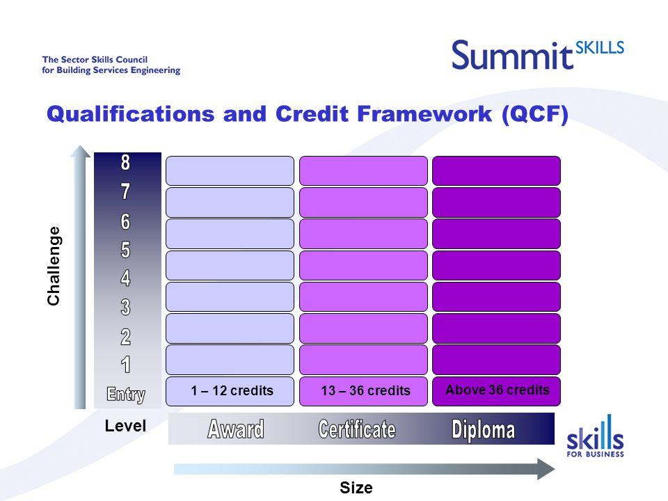 Qualifications and Credit Framework (QCF) Challenge Size Level 1 – 12 credits13 – 36 credits Above 36 credits