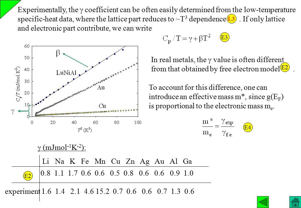  (mJmol -1 K -2 ): experiment 1.6 1.4 2.1 4.6 15.2 0.7 0.6 0.6 0.7 1.3 0.6 0.8 1.1 1.7 0.6 0.6 0.5 0.8 0.6 0.6 0.9 1.0 Li Na K Fe Mn Cu Zn Ag Au Al G