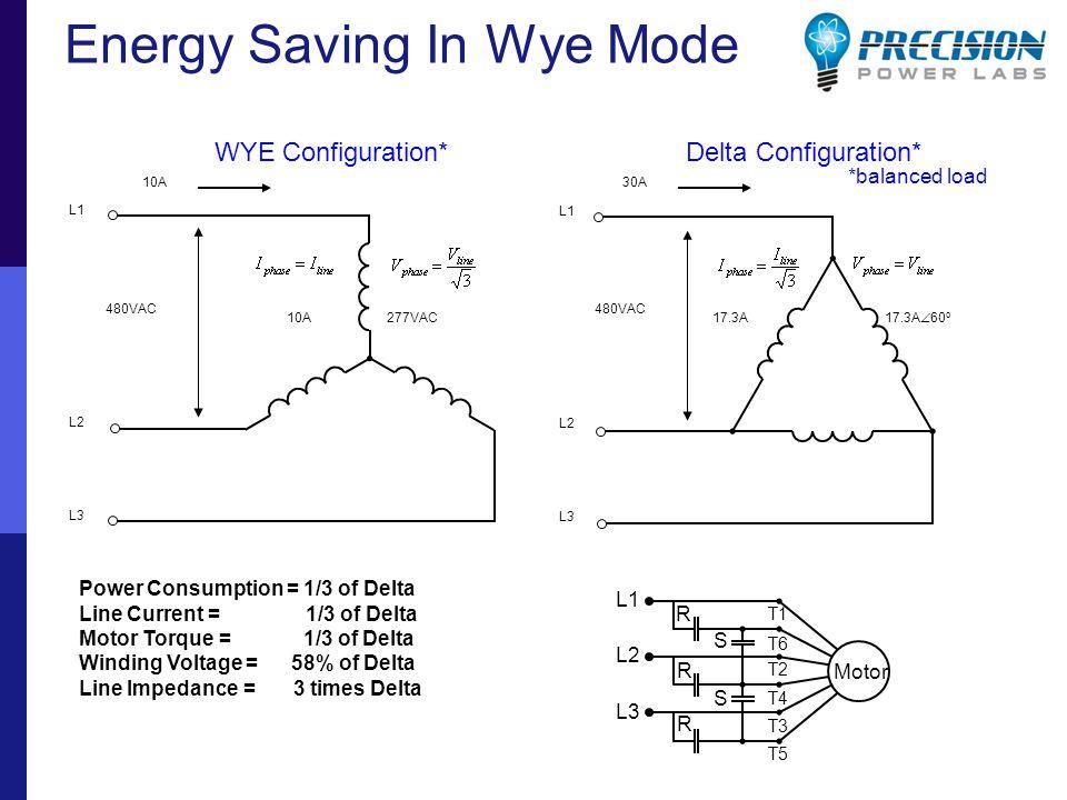 Energy Saving In Wye Mode 480VAC 277VAC 10A30A 17.3A L1 L2 L3 L1 L2 L3 10A WYE Configuration* Delta Configuration* Power Consumption = 1/3 of Delta Line Current = 1/3 of Delta Motor Torque = 1/3 of Delta Winding Voltage = 58% of Delta Line Impedance = 3 times Delta *balanced load 17.3A  60 o R R R S S Motor L1 L2 L3 T1 T6 T2 T4 T3 T5