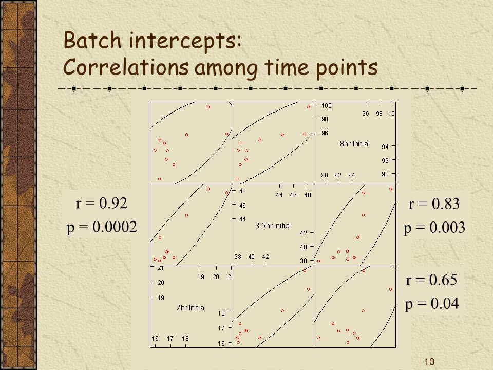 10 Batch intercepts: Correlations among time points r = 0.92 p = r = 0.65 p = 0.04 r = 0.83 p = 0.003