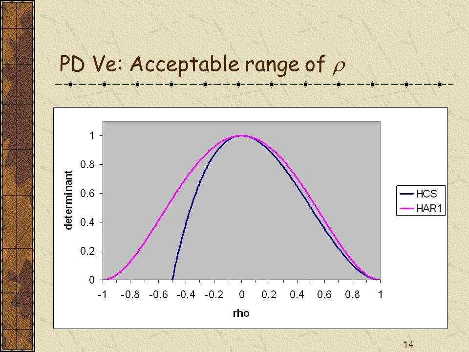 14 PD Ve: Acceptable range of 