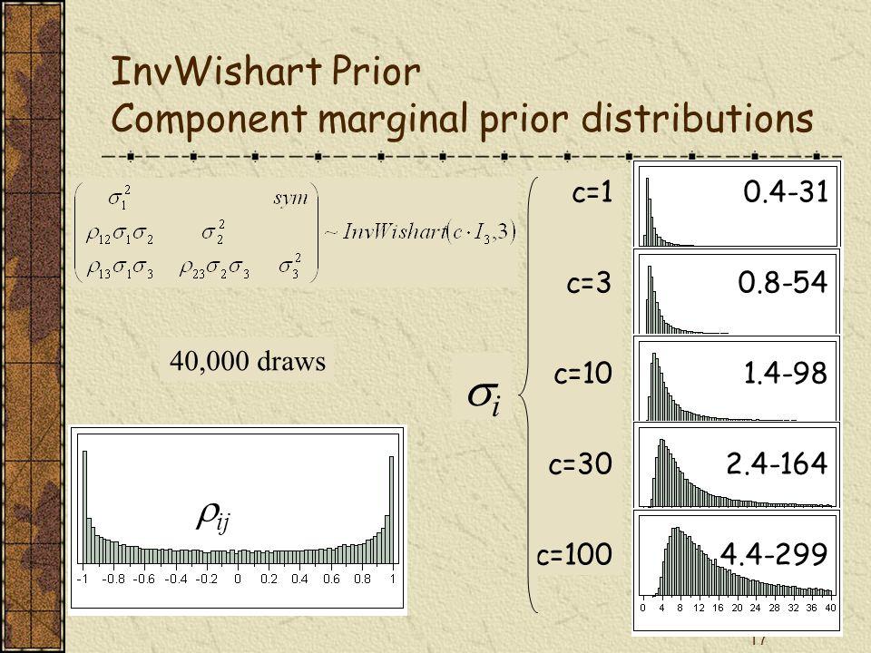 17 InvWishart Prior Component marginal prior distributions 0.4-31 0.8-54 1.4-98 2.4-164 4.4-299  ij c=1 c=3 c=10 c=30 c=100 ii 40,000 draws