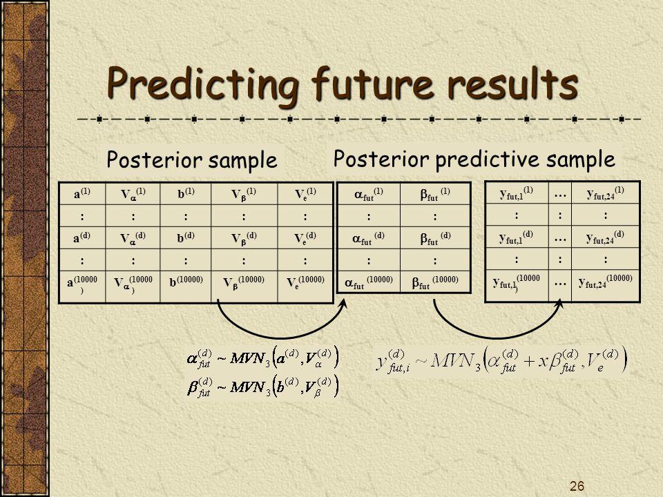 26 Predicting future results a (1) V  (1) b (1) V  (1) V e (1) ::::: a (d) V  (d) b (d) V  (d) V e (d) ::::: a (10000 ) V  (10000 ) b (10000) V  (10000) V e (10000)  fut (1)  fut (1) ::  fut (d)  fut (d) ::  fut (10000)  fut (10000) y fut,1 (1) …y fut,24 (1) ::: y fut,1 (d) …y fut,24 (d) ::: y fut,1 (10000 ) …y fut,24 (10000) Posterior sample Posterior predictive sample