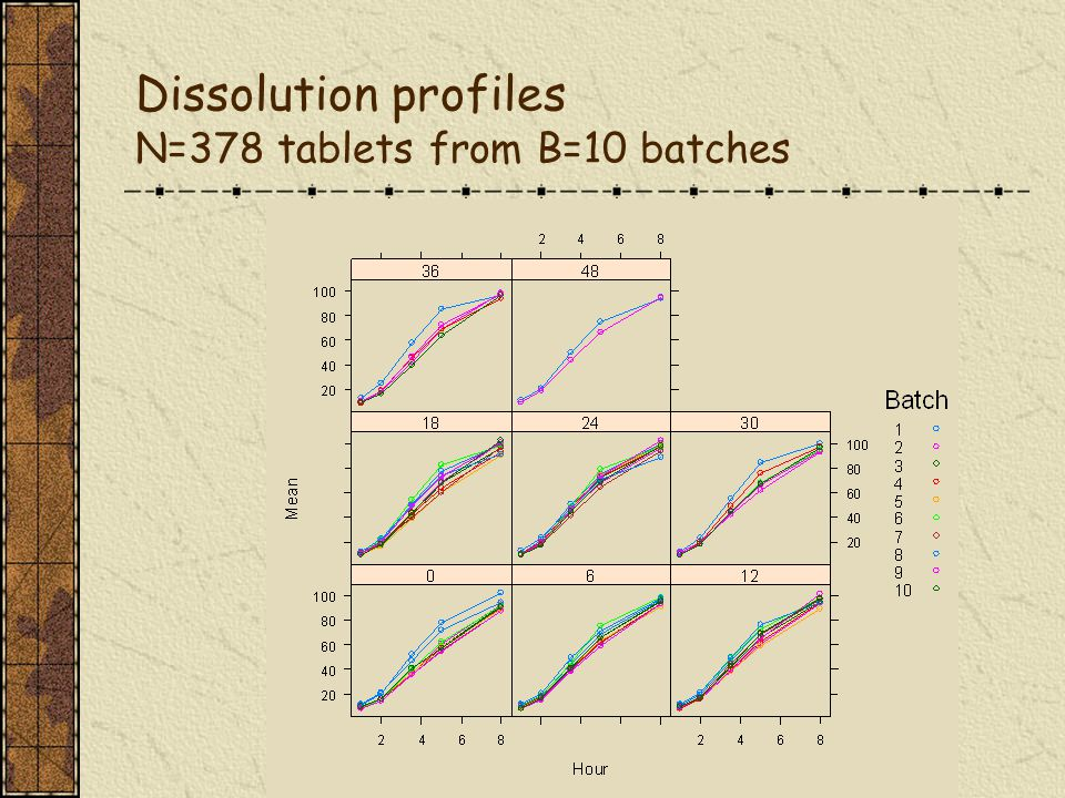 3 Dissolution profiles N=378 tablets from B=10 batches