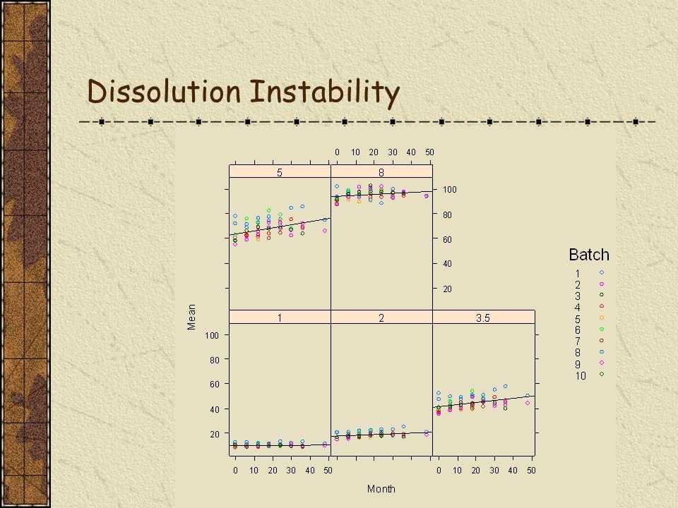 25 WinBUGS Batch intercept and slope estimates: Bayesian BLUPs Intercepts Slopes