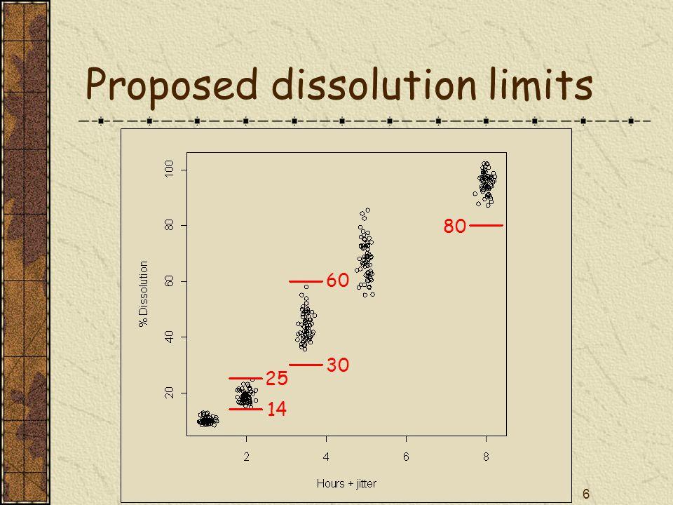 27 WinBUGS posterior predictions # Predict int & slope for future batches for (j in 1:3){ b_star[ j ]~dnorm(b[ j ], gb[ j ]) acent_pred[ j ]~dnorm(acent[ j ], gacent[ j ]) a_star[ j ]<-acent[ j ] - b[ j ]*xbar} # Obtain the Ve components Ve[1:3,1:3] <- invVe[, ]) for (j in 1:3){ sigma[ j ] <- sqrt(Ve[j,j])} rho12 <- Ve[1,2]/sigma[1]/sigma[2] rho13 <- Ve[1,3]/sigma[1]/sigma[3] rho23 <- Ve[2,3]/sigma[2]/sigma[3]