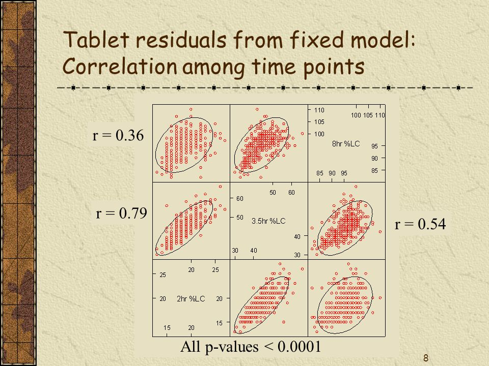 8 All p-values < Tablet residuals from fixed model: Correlation among time points r = 0.79 r = 0.36 r = 0.54