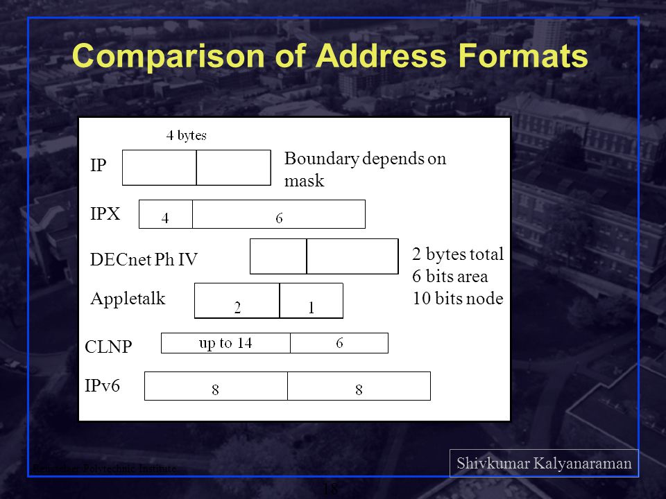 Shivkumar Kalyanaraman Rensselaer Polytechnic Institute 18 Comparison of Address Formats Boundary depends on mask IP 2 bytes total 6 bits area 10 bits node IPX DECnet Ph IV Appletalk CLNP IPv6