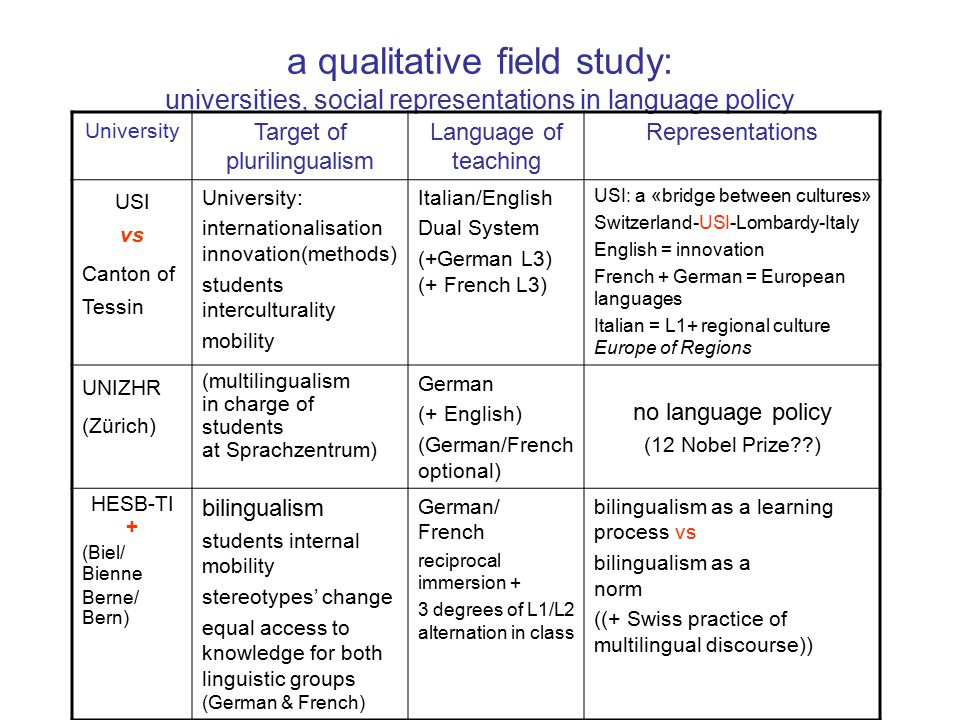 a qualitative field study: universities, social representations in language policy University Target of plurilingualism Language of teaching Representations USI vs Canton of Tessin University: internationalisation innovation(methods) students interculturality mobility Italian/English Dual System (+German L3) (+ French L3) USI: a «bridge between cultures» Switzerland-USI-Lombardy-Italy English = innovation French + German = European languages Italian = L1+ regional culture Europe of Regions UNIZHR (Zürich) (multilingualism in charge of students at Sprachzentrum) German (+ English) (German/French optional) no language policy (12 Nobel Prize??) HESB-TI + (Biel/ Bienne Berne/ Bern) bilingualism students internal mobility stereotypes' change equal access to knowledge for both linguistic groups (German & French) German/ French reciprocal immersion + 3 degrees of L1/L2 alternation in class bilingualism as a learning process vs bilingualism as a norm ((+ Swiss practice of multilingual discourse))