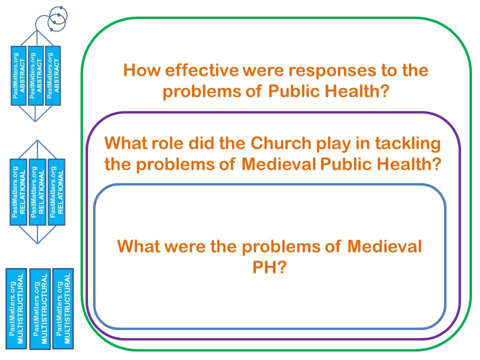 How effective were responses to the problems of Public Health.