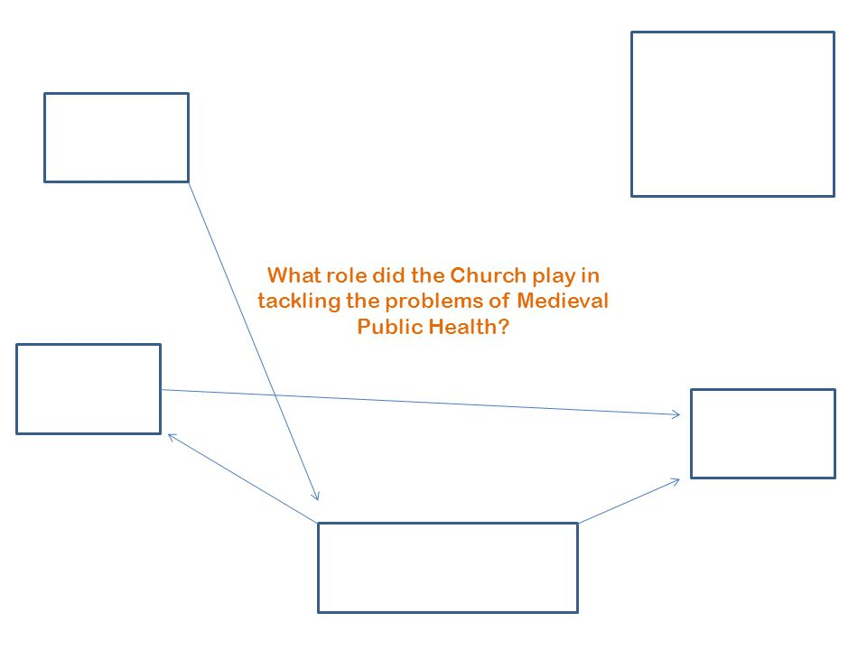 What role did the Church play in tackling the problems of Medieval Public Health