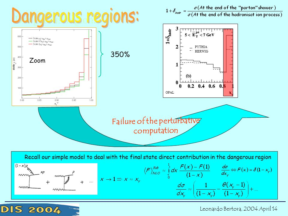 Let's try to understand where our troubles come from Dangerous regions: Zoom Failure of the perturbative computation PYTHIA HERWIG OPAL 350% Leonardo Bertora, 2004 April 14 Let's try to understand where our troubles come from Recall our simple model to deal with the final state direct contribution in the dangerous region