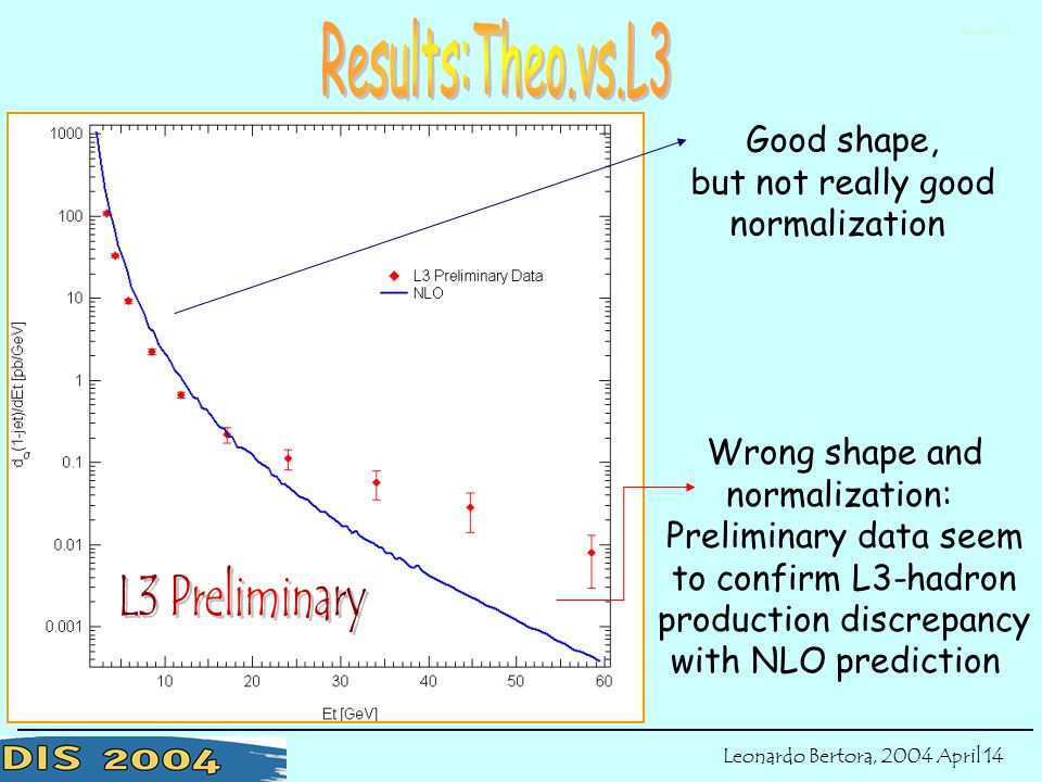 Results:l3 Good shape, but not really good normalization Wrong shape and normalization: Preliminary data seem to confirm L3-hadron production discrepancy with NLO prediction Leonardo Bertora, 2004 April 14