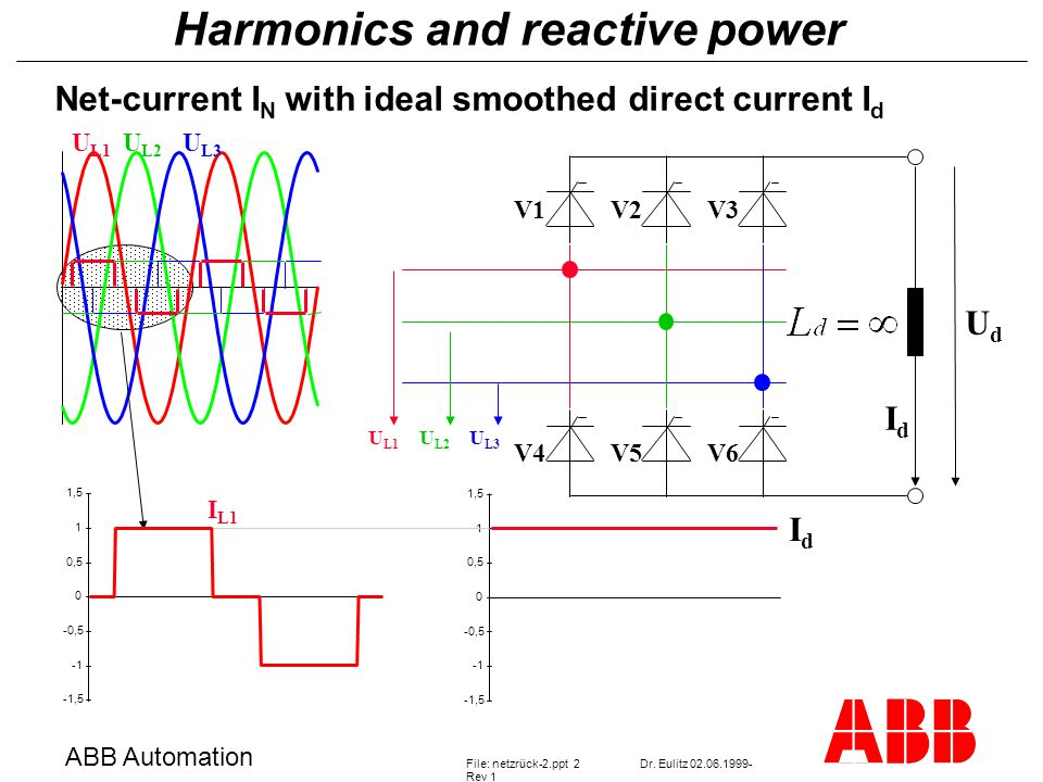 Harmonics and reactive power ABB Automation File: netzrück-2.ppt 2Dr. Eulitz 02.06.1999- Rev 1 Net-current I N with ideal smoothed direct current I d