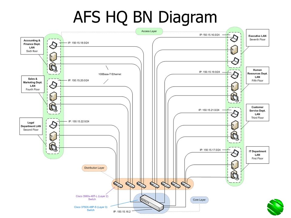 AFS HQ BN Diagram