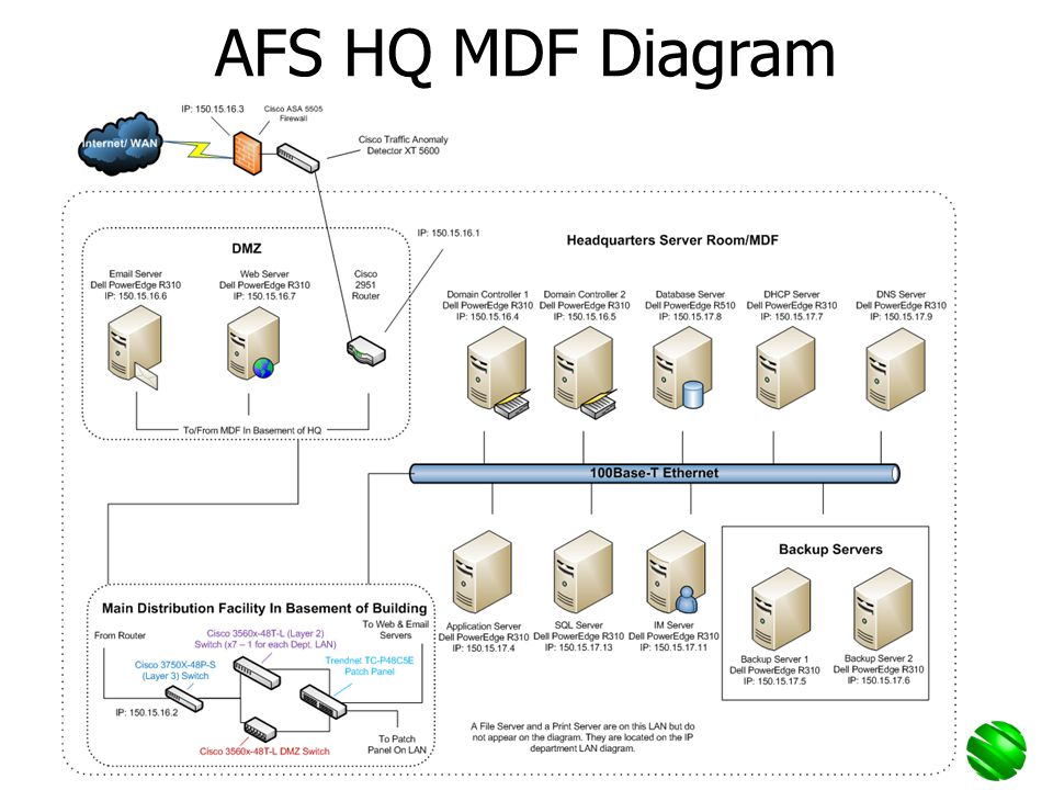 AFS HQ MDF Diagram