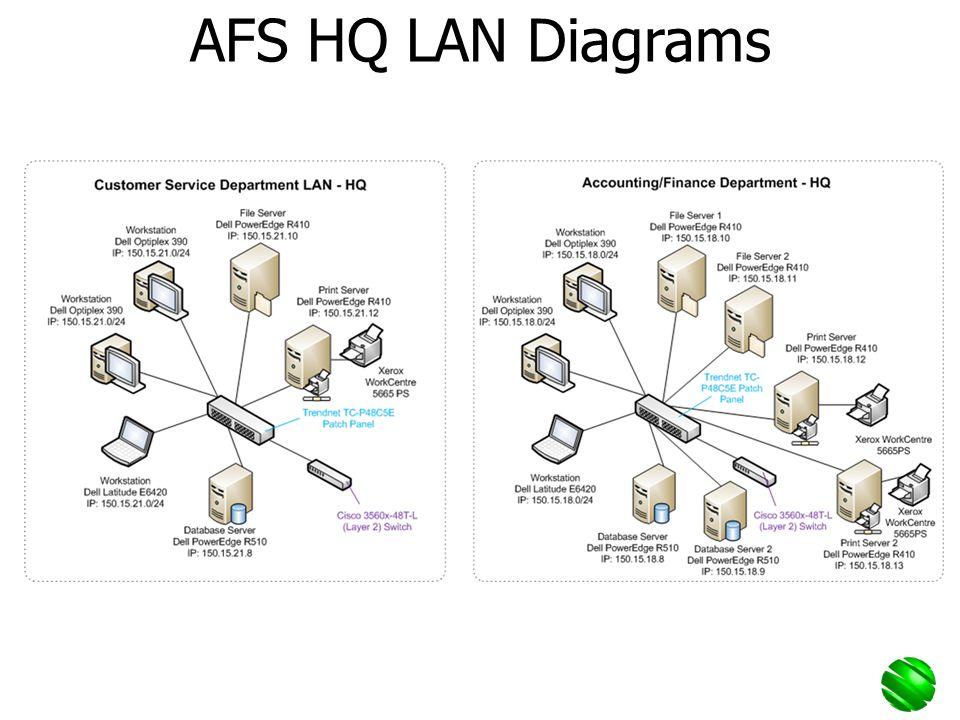 AFS HQ LAN Diagrams