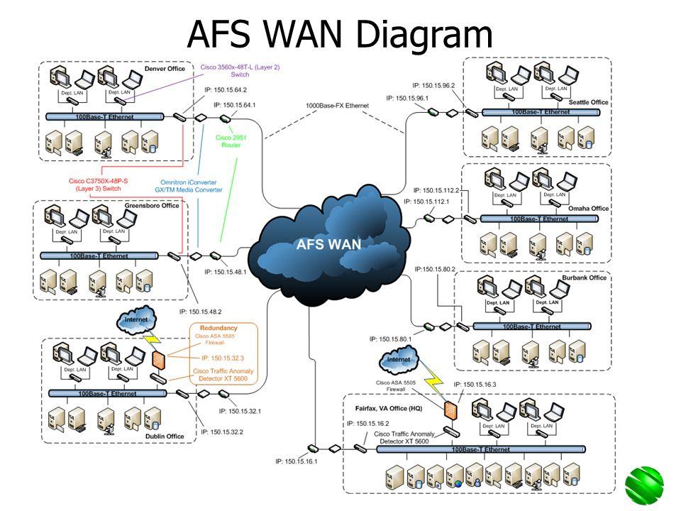 AFS WAN Diagram
