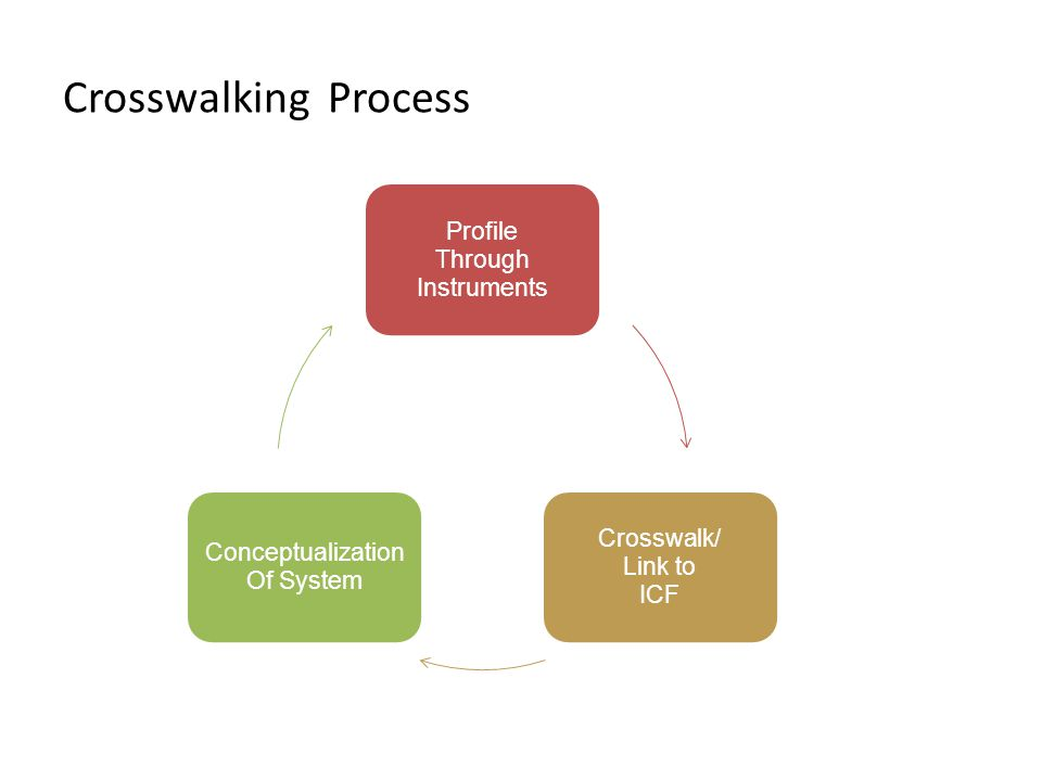 Crosswalking Process Profile Through Instruments Crosswalk/ Link to ICF Conceptualization Of System