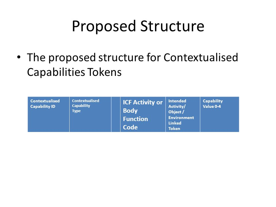 Proposed Structure The proposed structure for Contextualised Capabilities Tokens Contextualised Capability ID Contextualised Capability Type ICF Activity or Body Function Code Intended Activity/ Object / Environment Linked Token Capability Value 0-4