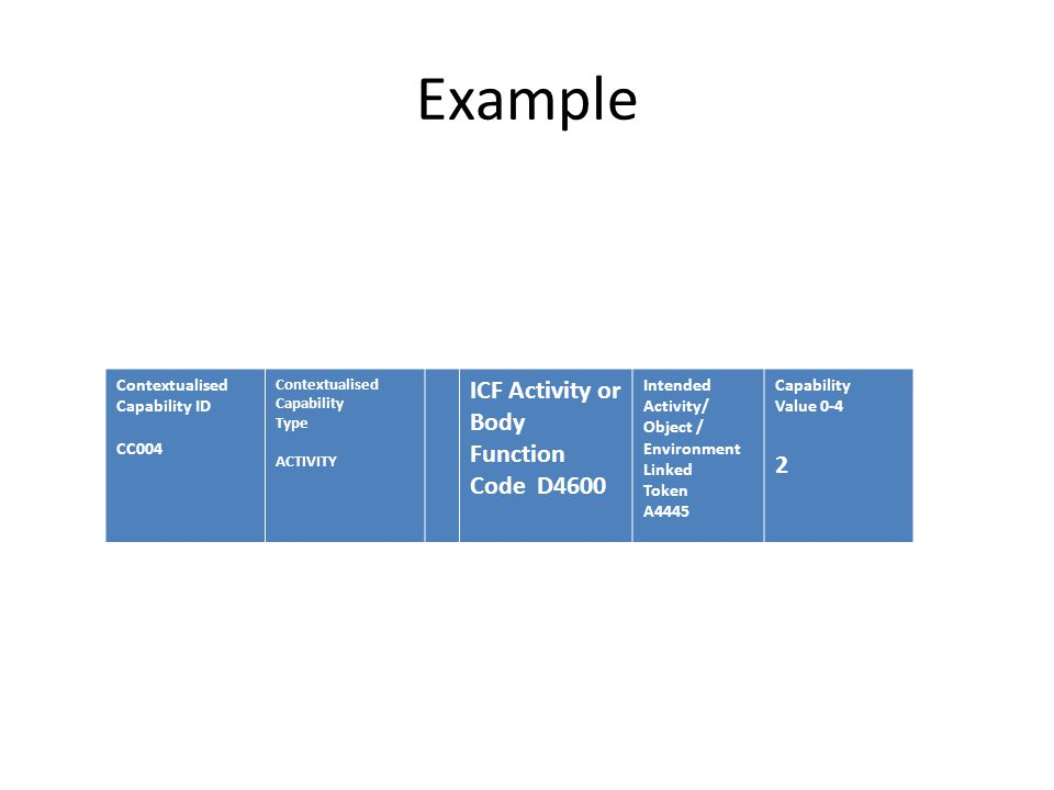 Contextualised Capability ID CC004 Contextualised Capability Type ACTIVITY ICF Activity or Body Function Code D4600 Intended Activity/ Object / Environment Linked Token A4445 Capability Value 0-4 2 Example